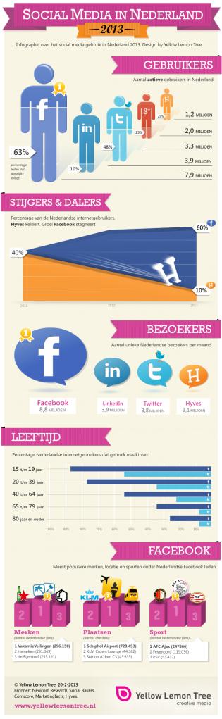 social media in nederland - van revolutie naar evolutie
