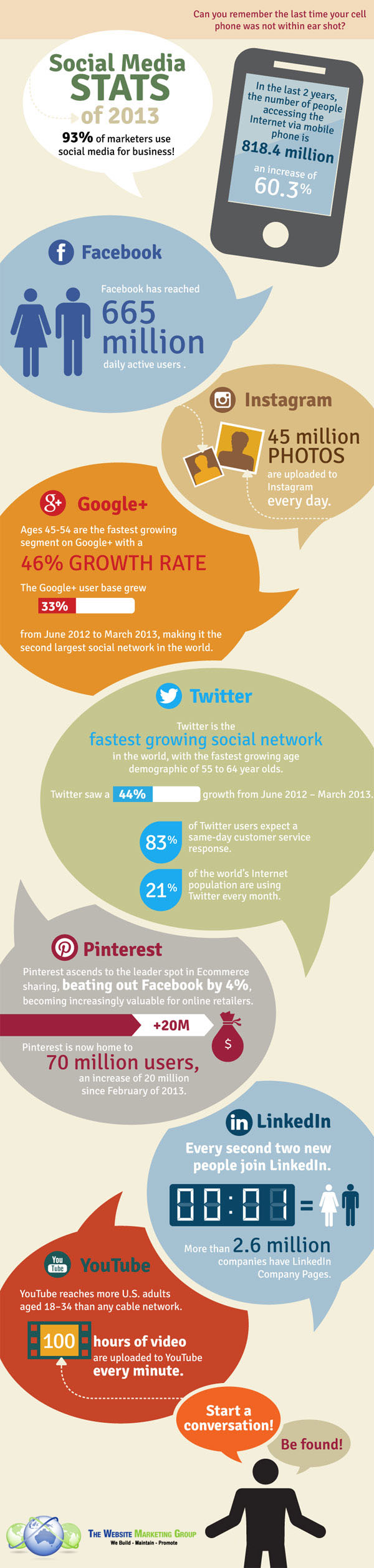 Social Media Statistieken in 2013 [Infographic]